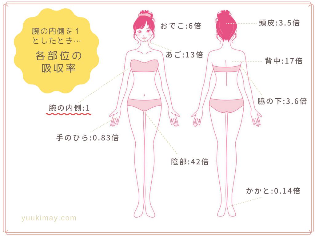 経皮毒、体の各部位の吸収率