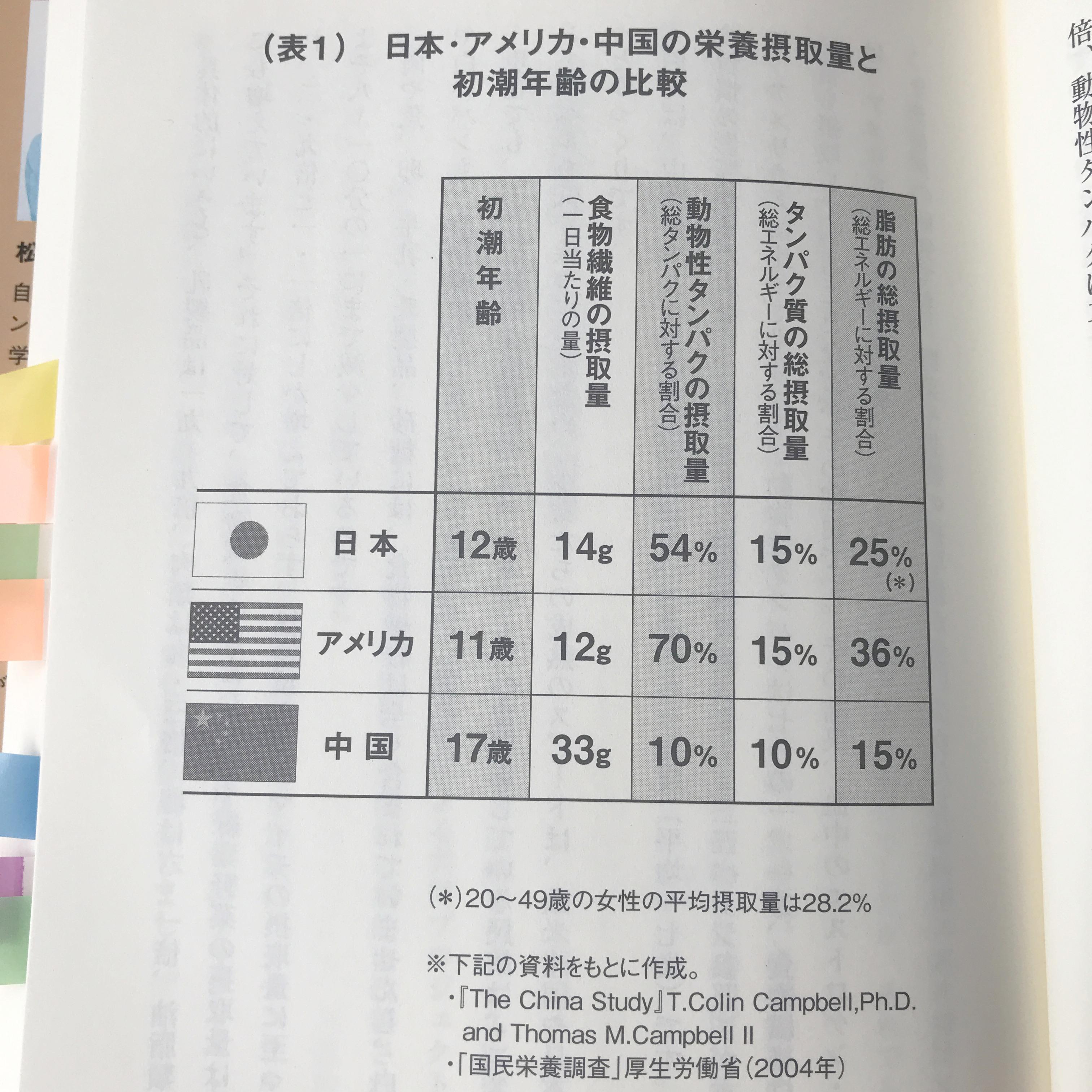 アメリカ・日本・中国の平均初潮年齢